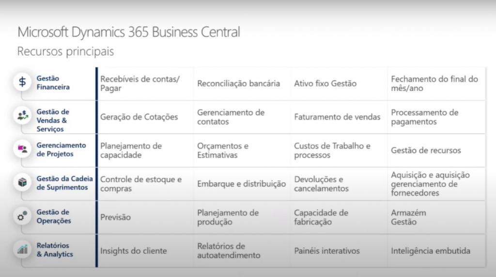 Principais Recursos do Business Central